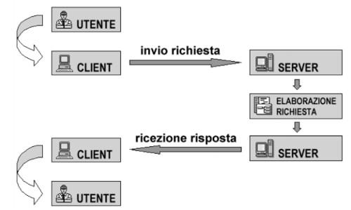 sistemi client server